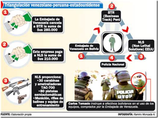 ... que Chávez compró armas en EEUU para la Policía boliviana - eju.tv