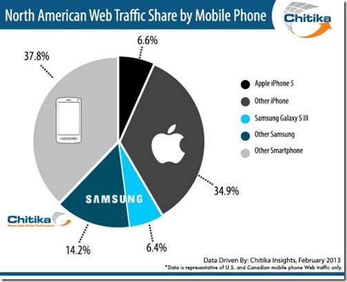 Chitika-Consumo-tráfico-web-febrero-2013