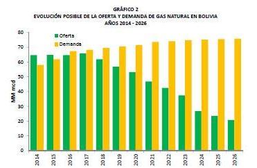 Fundación Milenio: las reservas de gas en Bolivia; entendiendo puntos de vista