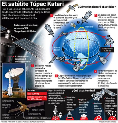 Jornada histórica: Bolivia llega al espacio con el Túpac Katari