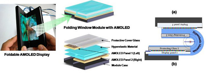 Samsung AMOLED plegable