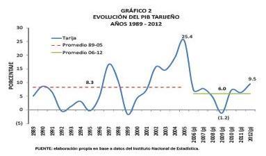 PIB TARIXA