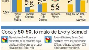 En la oposición, sólo Tuto crece, Samuel Doria Medina se estanca