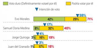 El voto duro y el electorado potencial: panorama a mitad del camino