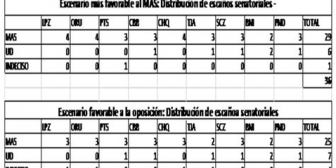 Los escenarios de distribución de escaños en el Senado