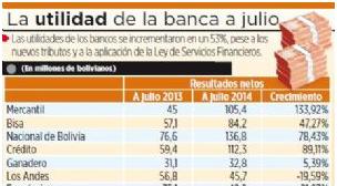 Utilidades de bancos suben en 52% pese a mayor regulación en Bolivia