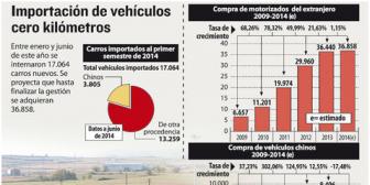 Marcas japonesas lideran venta de autos en Bolivia