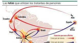 Bolivia es el país de tránsito, origen y destino para la trata