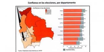 Sólo el 49% de los bolivianos confía en las elecciones del 12 de octubre