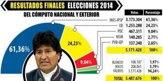 TSE desechó votos válidos de 277.525 ciudadanos bolivianos
