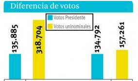 Los candidatos uninominales del MSM y el PVB lograron más votos que sus presidenciales