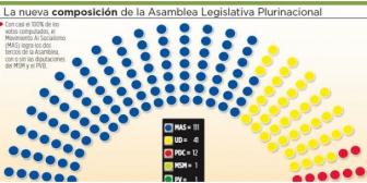 El gobiernista MAS se asegura los 2/3, al margen de los curules en disputa