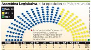 """Oposición dividida resultó  """"el mejor aliado"""" de Evo y posibilitó los 2/3 del MAS"""