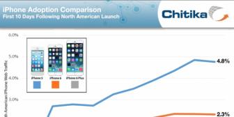 Los primeros datos apuntan a que el iPhone 6 Plus no tiene el resultado esperado