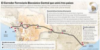 """Evo asegura que tren bioceánico por Bolivia es """"más barato y más corto"""" frente al proyecto de Perú"""