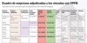 Corrupción. Clan que operaba en YPFB exigía coimas de hasta 20% por contrato