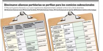 Oposición se atrinchera en dos departamentos con alianzas; MAS completará candidatos hasta el 24 en medio de peleas