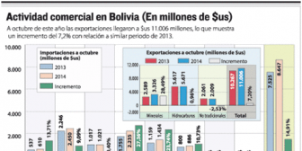 Empresarios de Bolivia prevén menor desarrollo en 2015 por elevada carga laboral