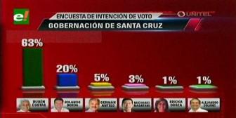 Primera gran encuesta de Mori: elecciones subnacionales 2015