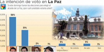 Opositores Revilla y Soledad son favoritos en La Paz y El Alto