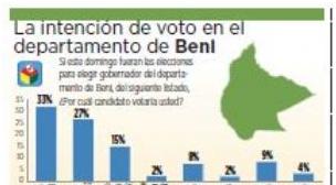 Encuestas: En Beni Suárez aventaja con 6 puntos al candidato del MAS; oficialismo gana en Potosí y en Oruro