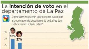 Opositor Félix Patzi lidera la intención de voto en La Paz con el 30%; el 24% no votaría por masista Huanca