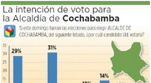 El MAS consigue una mínima ventaja para alcaldía de Cochabamba