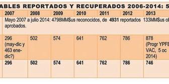 Estatal YPFB no explica millonarios pagos a petroleras en Bolivia