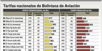La estatal BoA subirá de 4 a 6 sus vuelos semanales a Madrid y Miami
