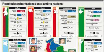 El MAS pierde su bastión en La Paz y va a segunda vuelta en Chuquisaca y Beni