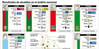 MAS pierde su bastión de El Alto y gana en Sucre, un reducto opositor