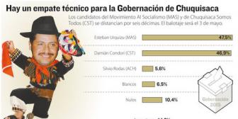 Empate en Chuquisaca: Urquizu y Condori apenas se distancian por 6 décimas e irán al balotaje