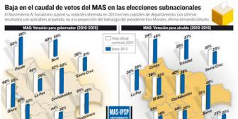 Partido del presidente Evo baja votación en 8 regiones y en 6 alcaldías respecto a 2010