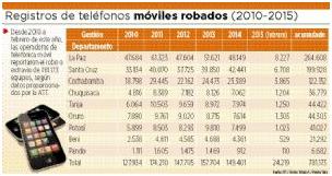 En Bolivia reportan 781.173 celulares robados y hurtados desde 2010