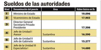 Retroactivo del alza salarial se debe pagar hasta el 31; empresarios bolivianos dicen que el plazo es 'muy corto'