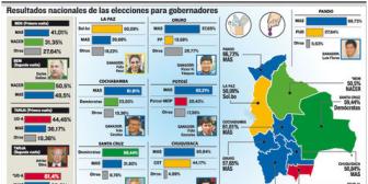 El MAS no logra romper el dominio opositor en Tarija y Beni: Oliva arrasa y Dellien logra mínima ventaja