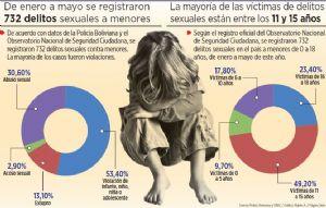 El Gobierno registra al día cinco vejaciones  sexuales a  menores