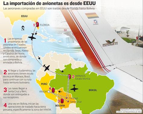 Infografía: Importación de avionetas desde EEUU