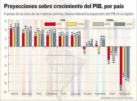 Info proyección crecimiento PIB.