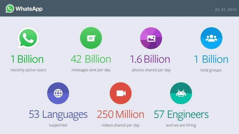Cifras WhatsApp 10 cifras para entender WhatsApp y sus descomunales dimensiones
