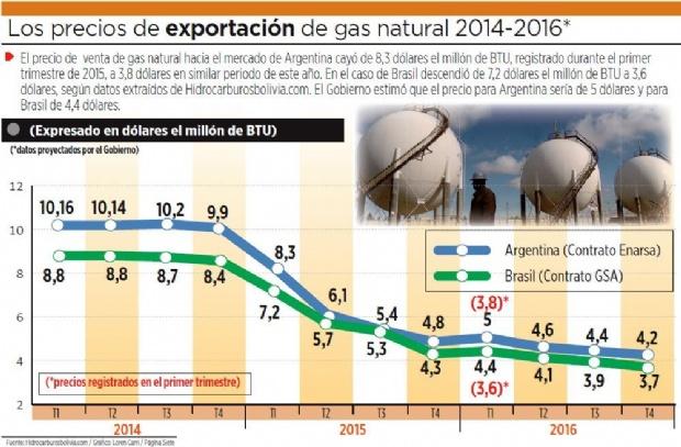 En un año, el precio de venta del gas cae hasta un 54,2%