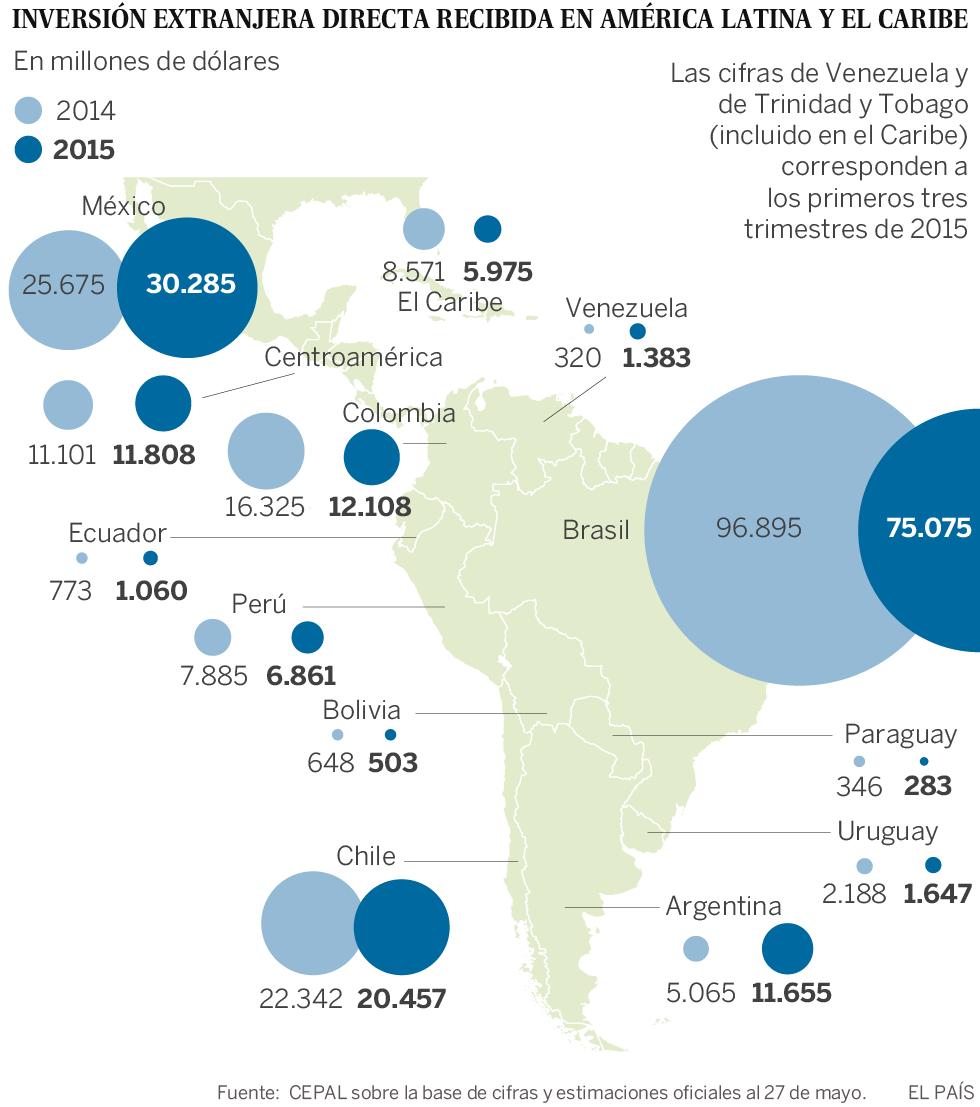 América Latina pierde atractivo