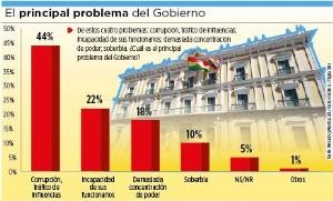 Encuesta: la corrupción es el principal problema que afecta al Gobierno