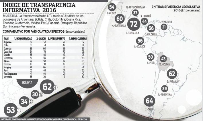 Bolivia-se-ubica-decimo-en-transparencia-legislativa
