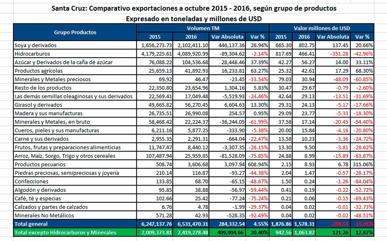 exportaciones-cuadro-1
