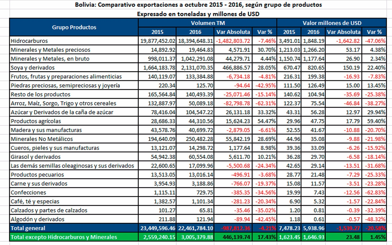 exportaciones-cuadro-2