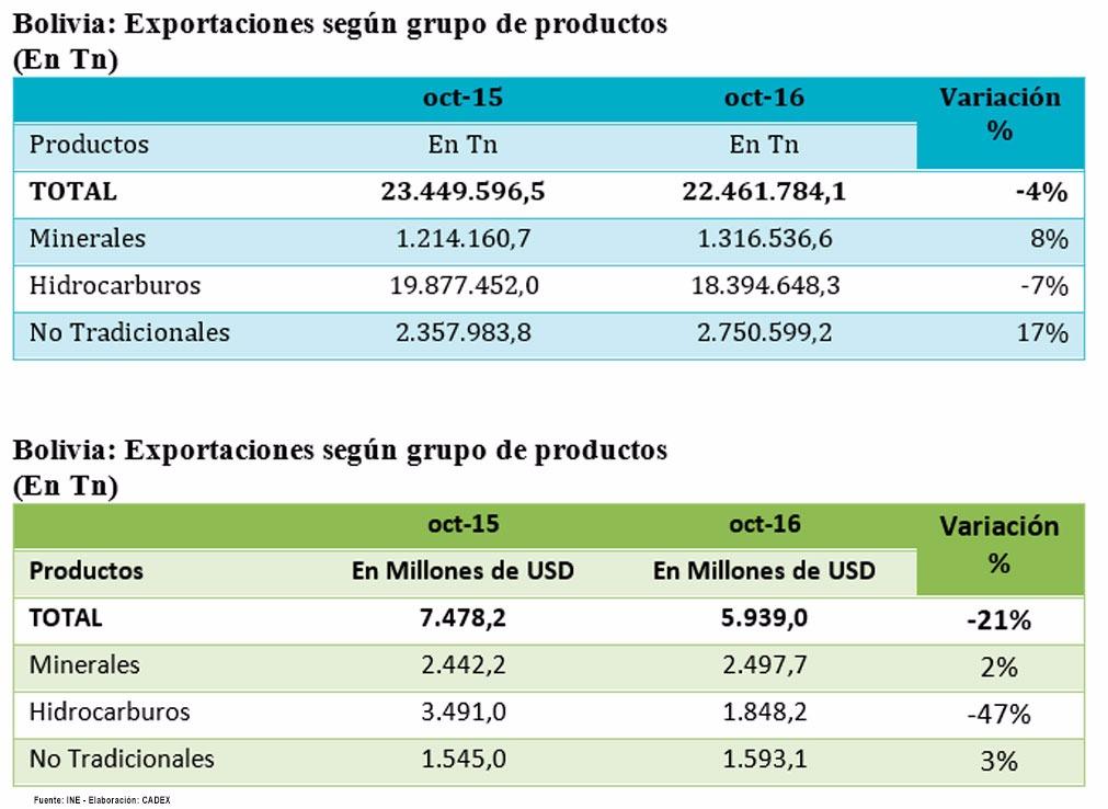 exportaciones-cuadro-3
