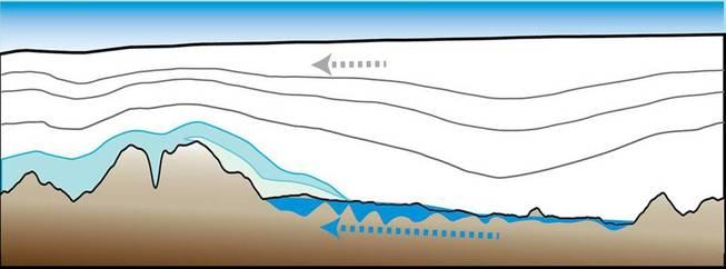 Cómo la presión obliga al agua a fluir hacia arriba. (Columbia Earth Institute)
