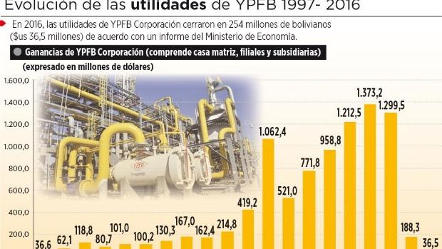 YPFB sale del ranking de 500 firmas más grandes de la región