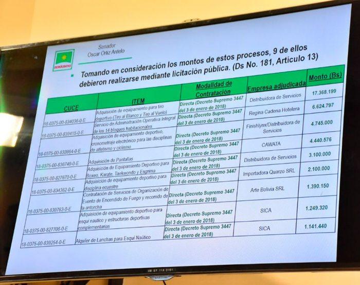 """EXPLICACIÓN DE ORTIZ ACERCA DE LAS """"INVITACIONES DIRECTAS""""."""